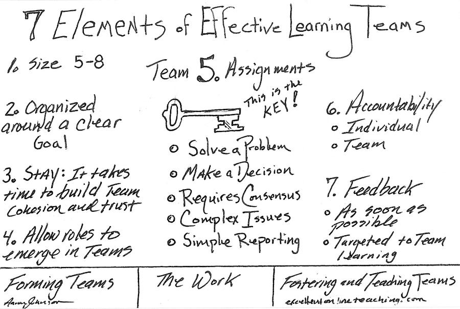 7 elements of effective learning teams excellent online teaching. Black Bedroom Furniture Sets. Home Design Ideas