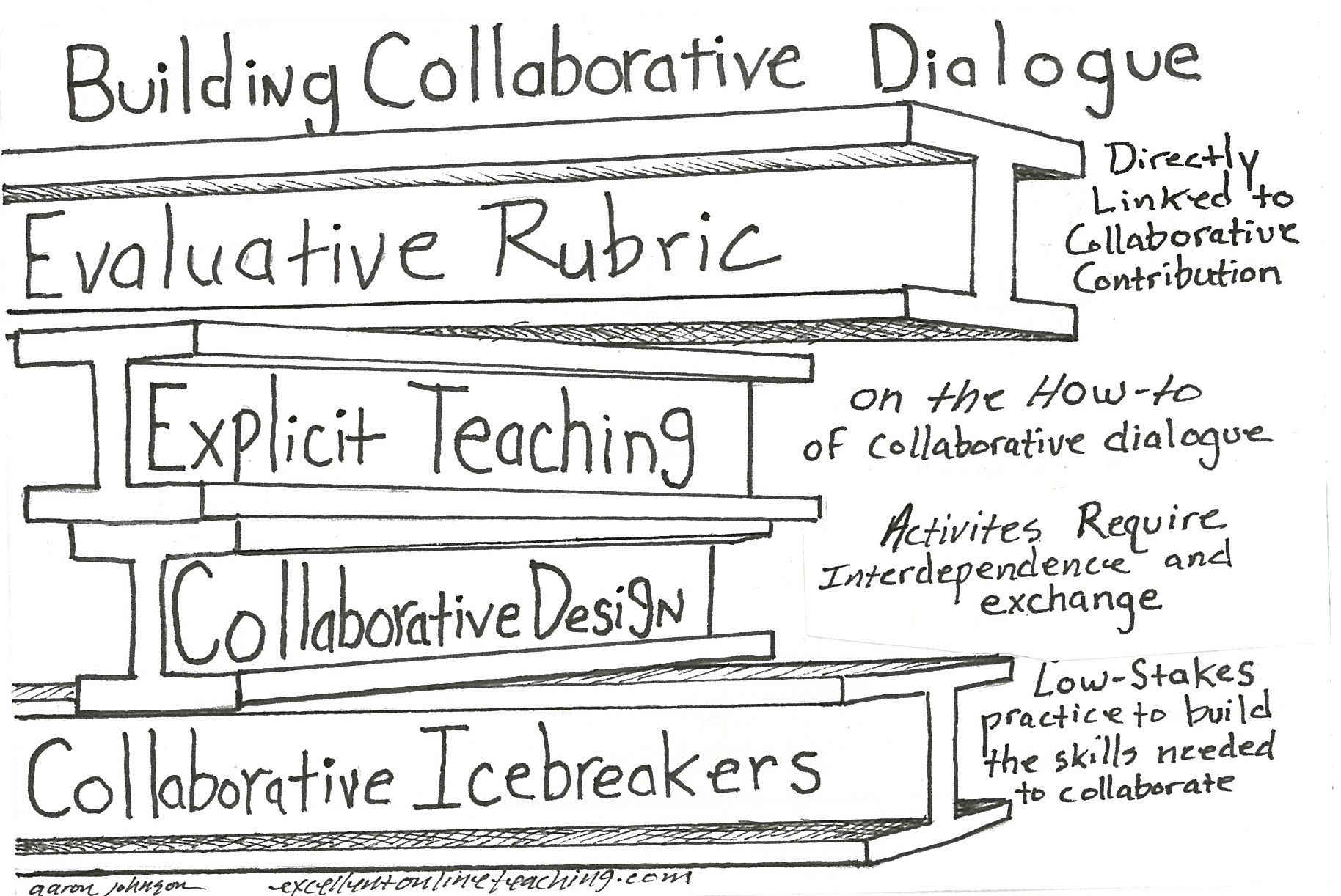Collaborative Teaching Building Unm ~ Building collaborative dialogue in online courses